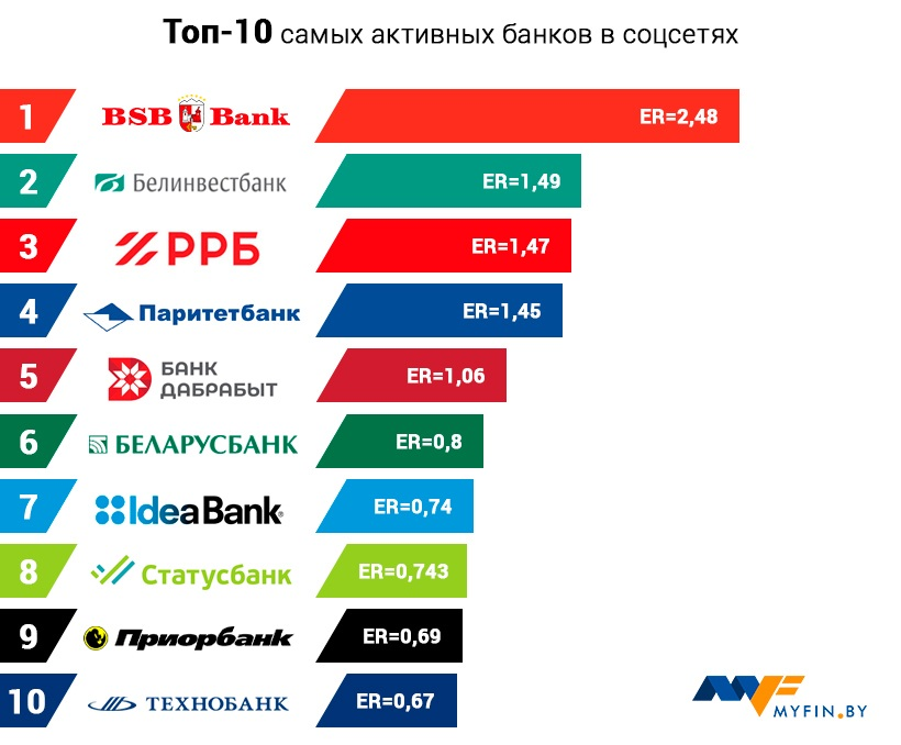 банки беларуси проценты на кредитымега гроши личный кабинет