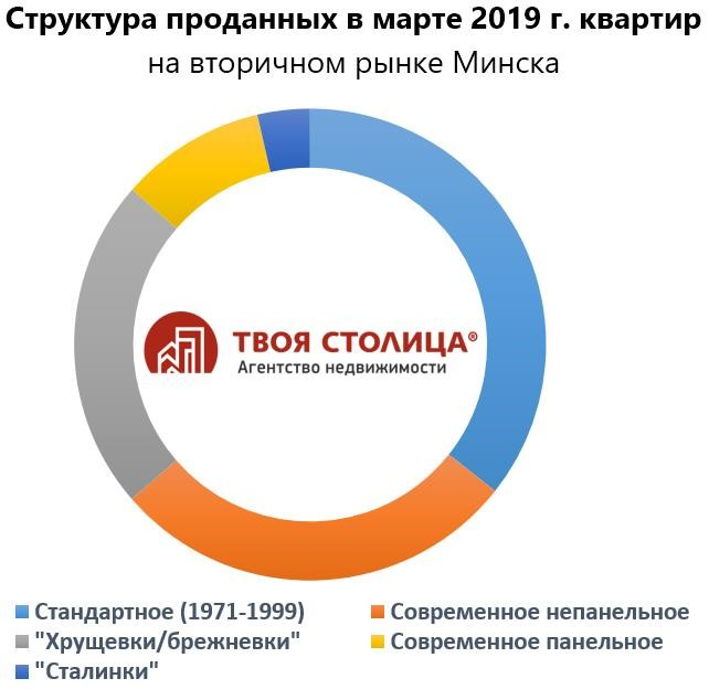 расчет кредита на покупку жилья в беларуси
