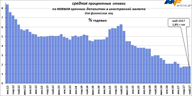 спросил вклады в зарубежные банки процент 2016 Санкт-Петербург Абакан Актау