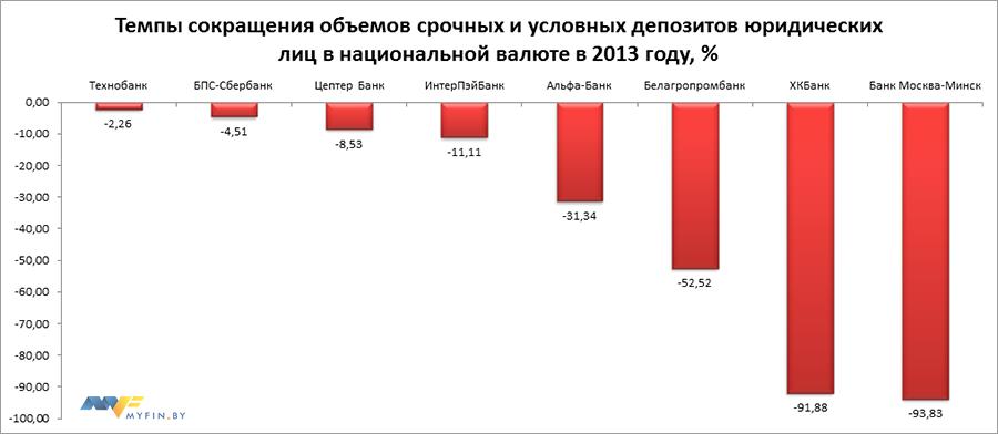 Дополнение к рейтингу банков по итогам 2013 года: кредиты и .