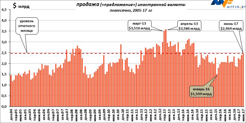 Продажа иностранной валюты на рынке forex instaforex днепропетровск