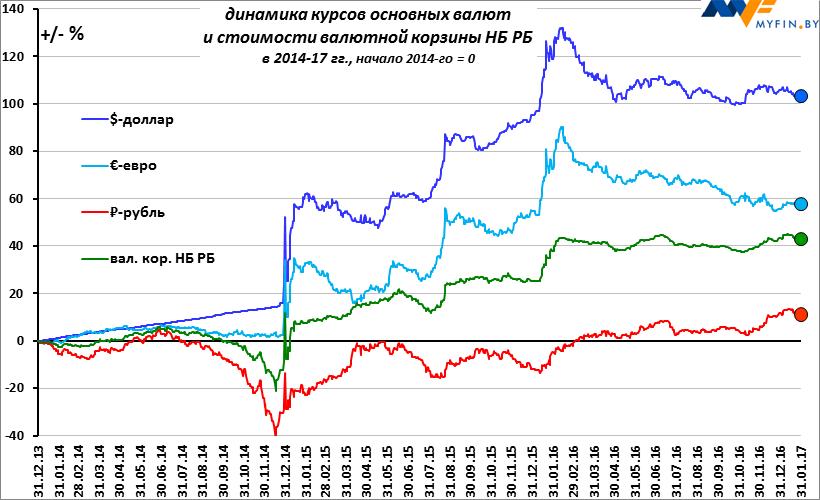 ребенок курс валют спб рубли в гривны для