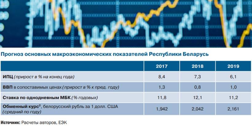 Прогнозы по беларуси на 2018 год