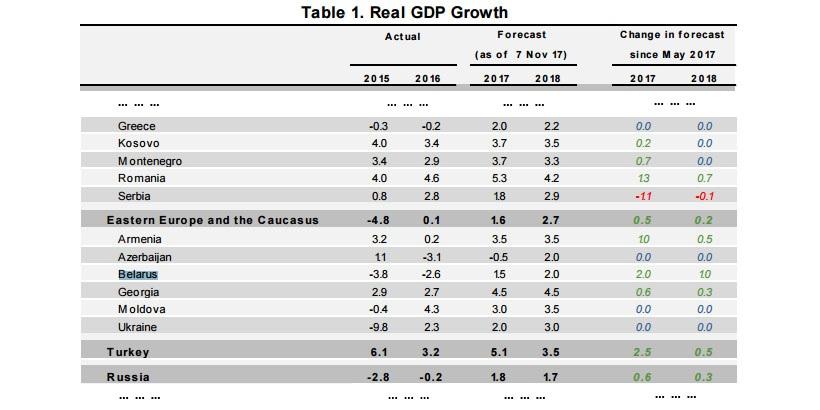 Прогнозы инфляции на 2018 беларусь