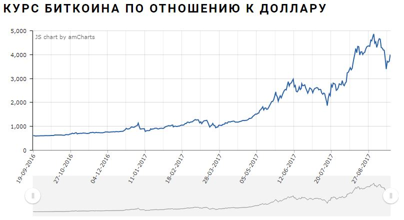 kogda-budet-padenie-bitkoina-2017-7