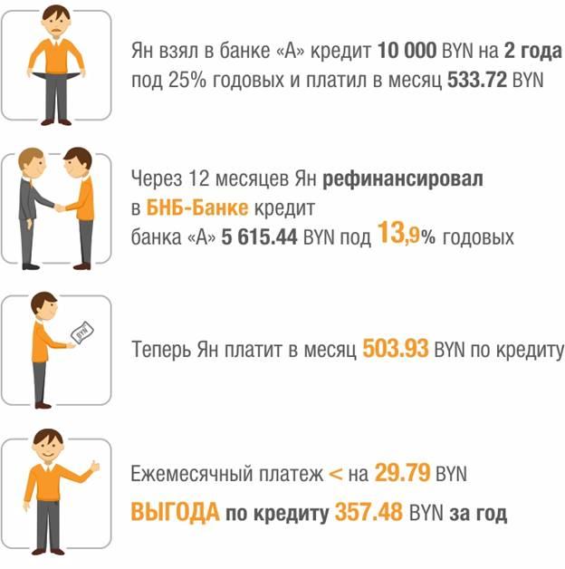белорусский народный банк кредит can i use my capital one credit card before it arrives