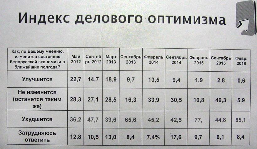 index2 Индекс делового оптимизма в Беларуси по-прежнему в минусе