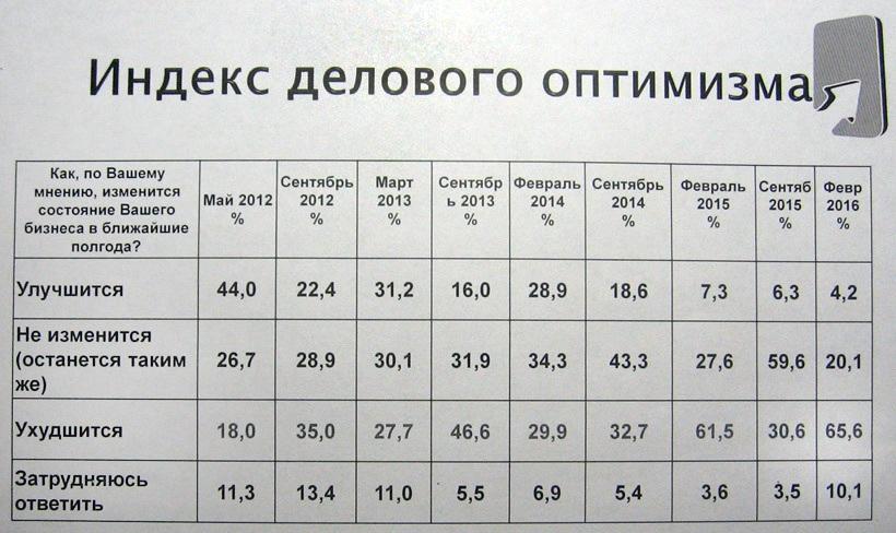 index4%286%29 Индекс делового оптимизма в Беларуси по-прежнему в минусе