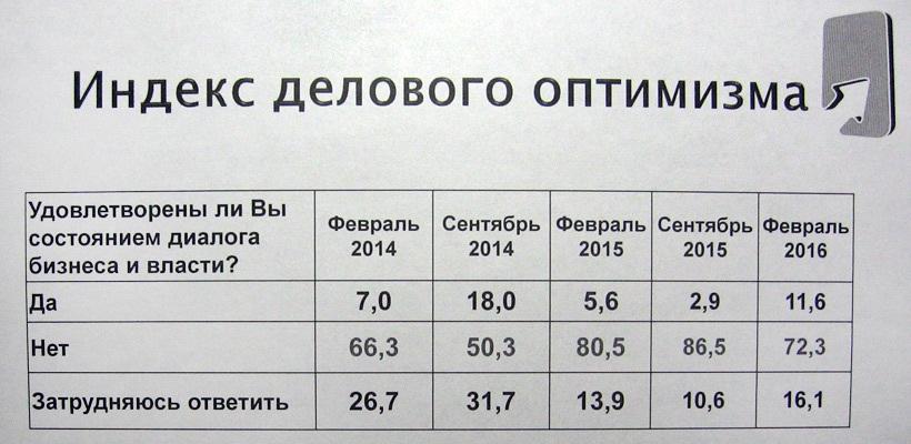 index5 Индекс делового оптимизма в Беларуси по-прежнему в минусе