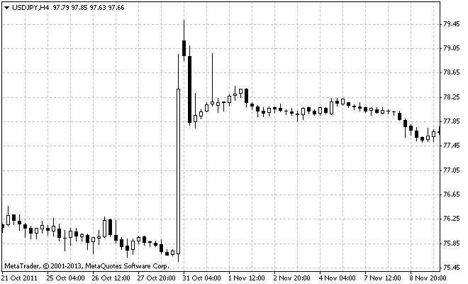 Рынок forex роль центральных банков как торговать валютой на форексе