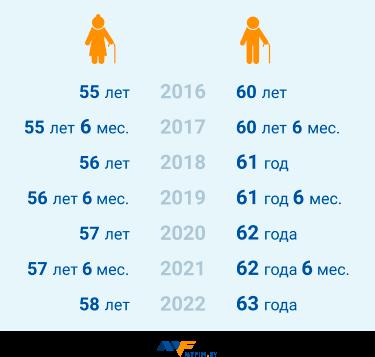 Возможность выхода на пенсию в предпенсионном возрасте потребительские корзина закон