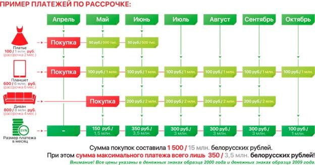 Истекает срок валютной карты банка москва-минск